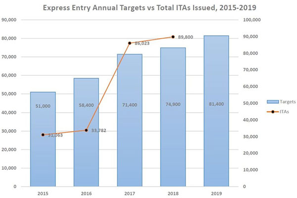 Express Entry Annual Targets vs Total ITAs Issued 2015-2019