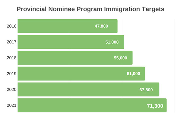 Provincial Nominee Program Immigration Targets 2016-2021